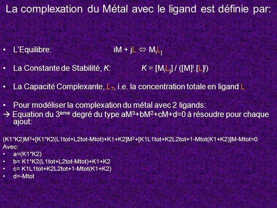 La complexation du Métal avec le ligand est définie par: LEquilibre:iM + jL M i L j La Constante de Stabilité, K:K = [M i L j ] / ([M] i.[L] j ) La Ca
