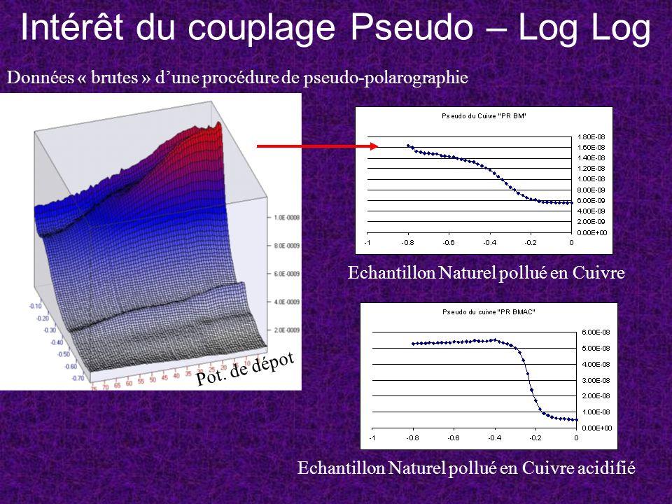 Intérêt du couplage Pseudo – Log Log Données « brutes » dune procédure de pseudo-polarographie Pot. de dépot Echantillon Naturel pollué en Cuivre Echa