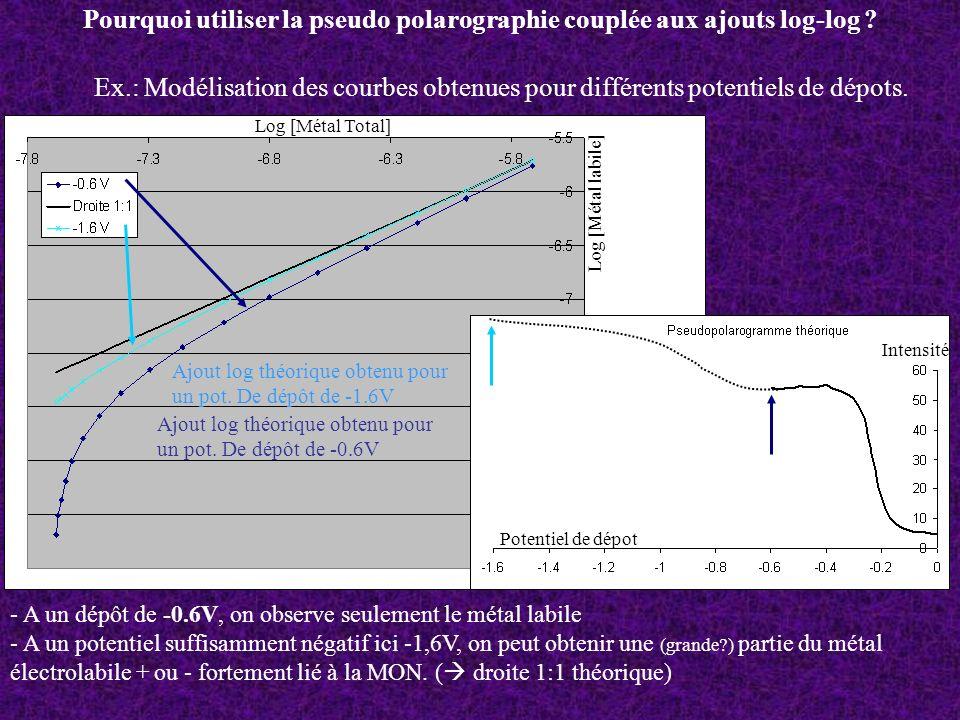 Pourquoi utiliser la pseudo polarographie couplée aux ajouts log-log ? Ex.: Modélisation des courbes obtenues pour différents potentiels de dépots. Lo