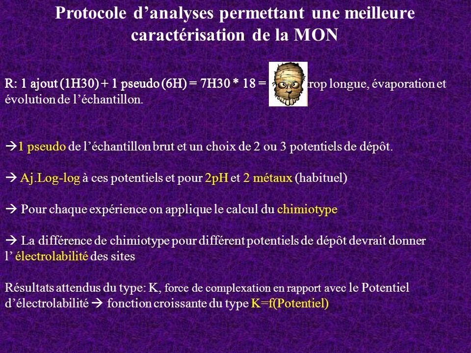 Protocole danalyses permettant une meilleure caractérisation de la MON R: 1 ajout (1H30) + 1 pseudo (6H) = 7H30 * 18 = manip trop longue, évaporation