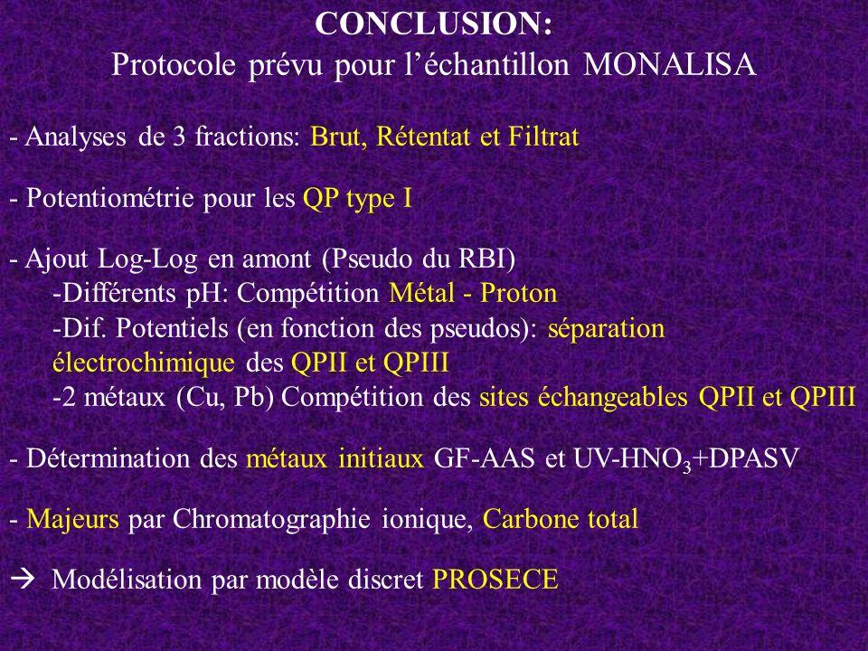 CONCLUSION: Protocole prévu pour léchantillon MONALISA - Analyses de 3 fractions: Brut, Rétentat et Filtrat - Potentiométrie pour les QP type I - Ajou