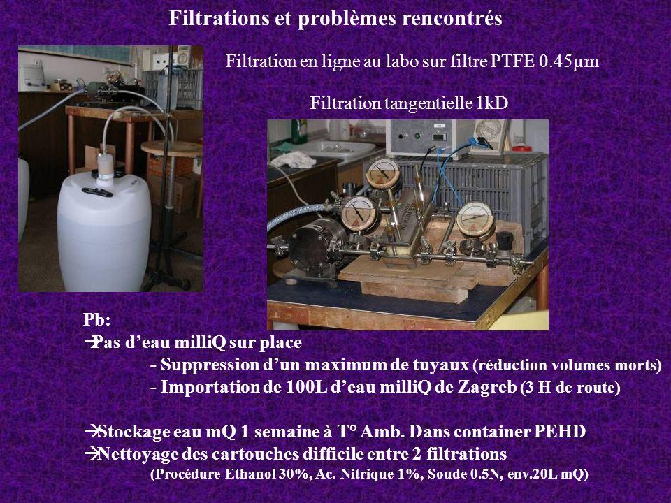 Filtrations et problèmes rencontrés Filtration en ligne au labo sur filtre PTFE 0.45µm Filtration tangentielle 1kD Pb: Pas deau milliQ sur place - Sup