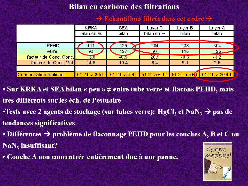 Bilan en carbone des filtrations Sur KRKA et SEA bilan « peu » entre tube verre et flacons PEHD, mais très différents sur les éch. de lestuaire Tests