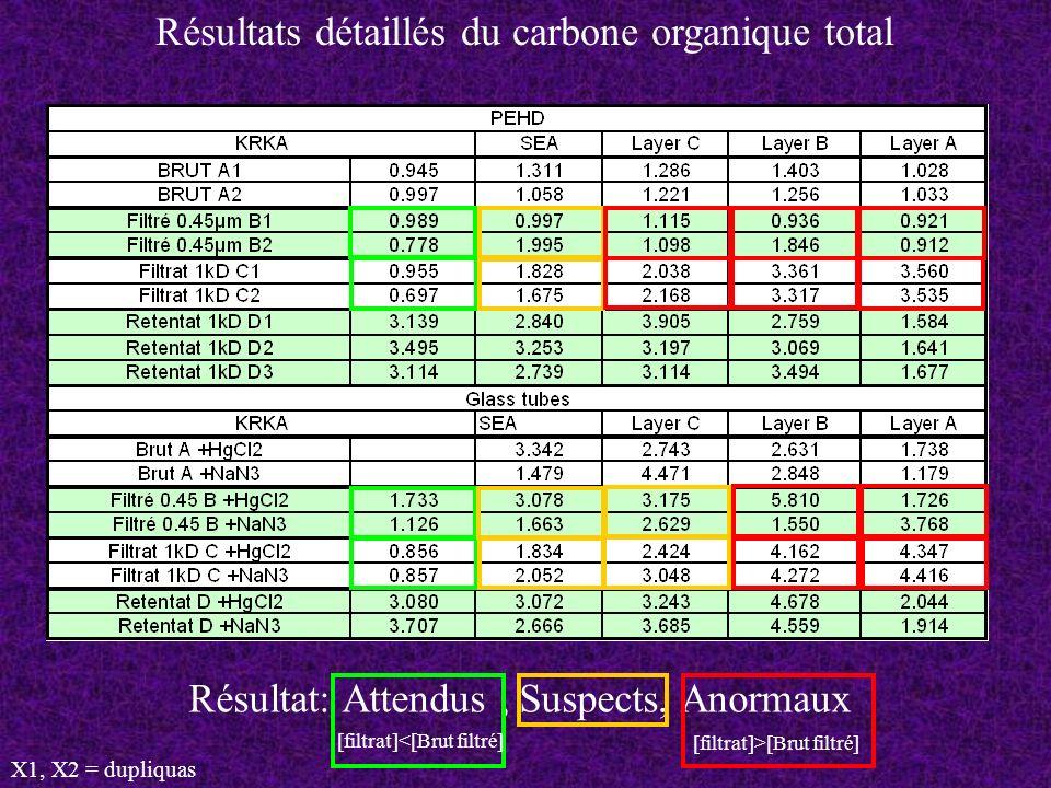 Résultat: Attendus, Suspects, Anormaux Résultats détaillés du carbone organique total X1, X2 = dupliquas [filtrat]<[Brut filtré] [filtrat]>[Brut filtr