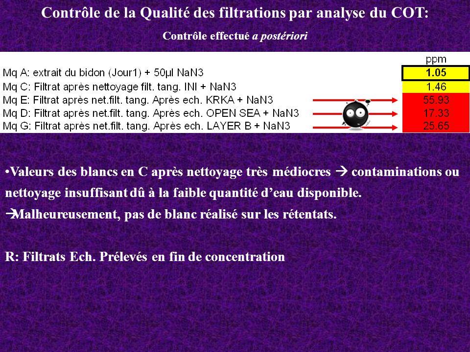 Contrôle de la Qualité des filtrations par analyse du COT: Contrôle effectué a postériori Valeurs des blancs en C après nettoyage très médiocres conta