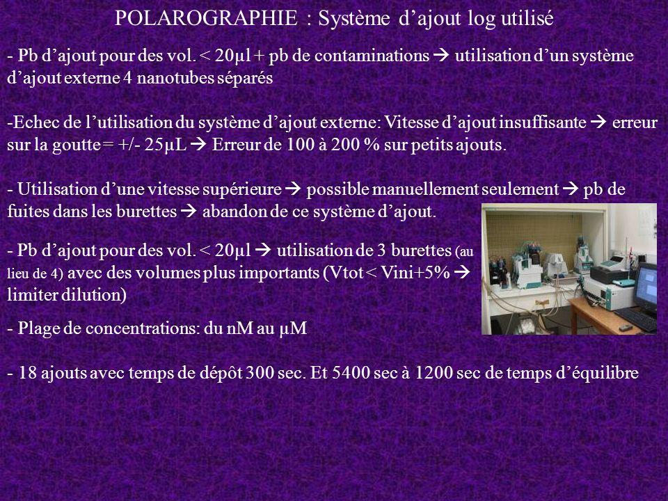 POLAROGRAPHIE : Système dajout log utilisé - Pb dajout pour des vol. < 20µl utilisation de 3 burettes (au lieu de 4) avec des volumes plus importants