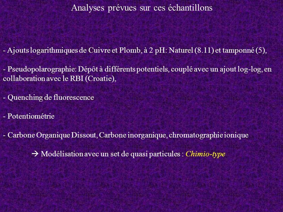 Analyses prévues sur ces échantillons - Ajouts logarithmiques de Cuivre et Plomb, à 2 pH: Naturel (8.11) et tamponné (5), - Pseudopolarographie: Dépôt