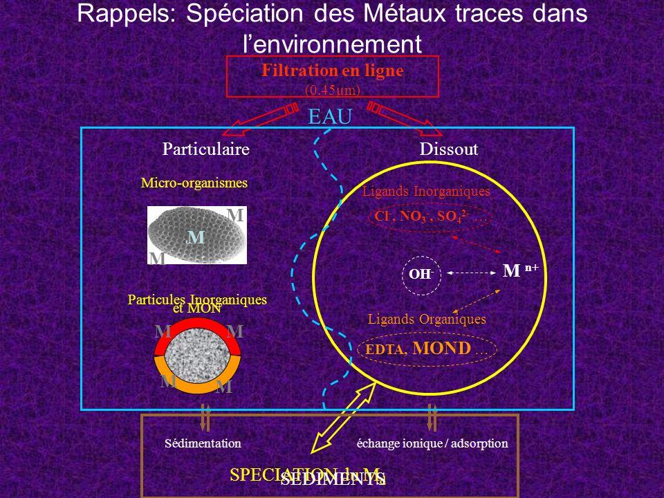Rappels: Spéciation des Métaux traces dans lenvironnement M M M MM M M Micro-organismes Particules Inorganiques et MON Ligands Organiques EDTA, MOND …