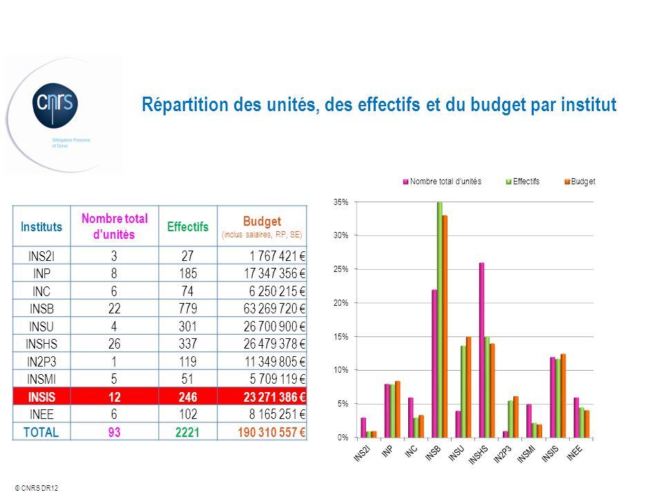© CNRS DR12 Répartition des unités, des effectifs et du budget par institut Instituts Nombre total d'unités Effectifs Budget (inclus salaires, RP, SE)