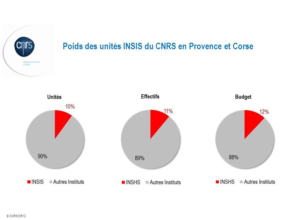 © CNRS DR12 Répartition des unités, des effectifs et du budget par institut