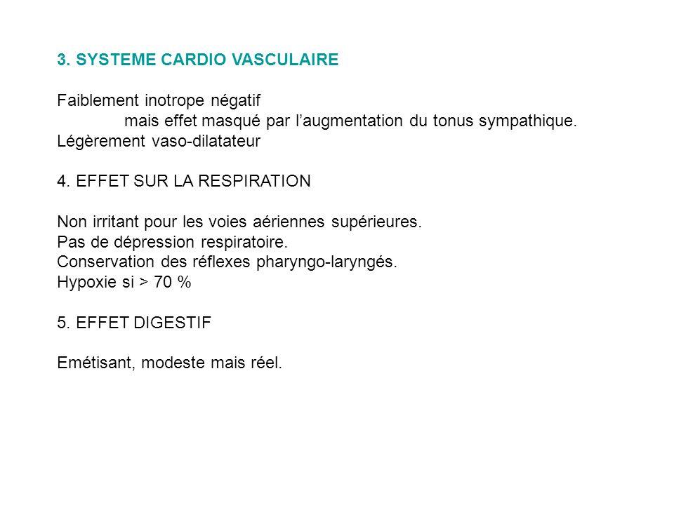 3. SYSTEME CARDIO VASCULAIRE Faiblement inotrope négatif mais effet masqué par laugmentation du tonus sympathique. Légèrement vaso-dilatateur 4. EFFET