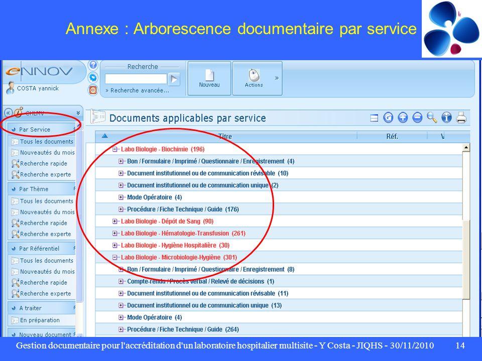 Gestion documentaire pour l'accréditation d'un laboratoire hospitalier multisite - Y Costa - JIQHS - 30/11/201014 Annexe : Arborescence documentaire p