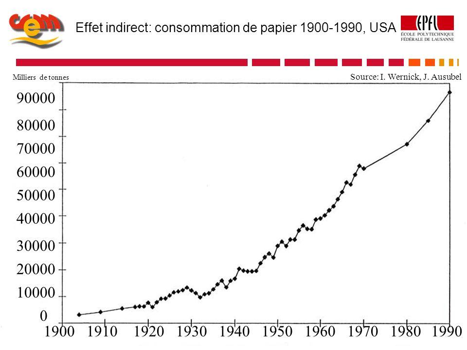 «Effet de rebond»: consommation de papier 1900-1990, USA Effet indirect: consommation de papier 1900-1990, USA 0 10000 20000 30000 40000 50000 60000 7