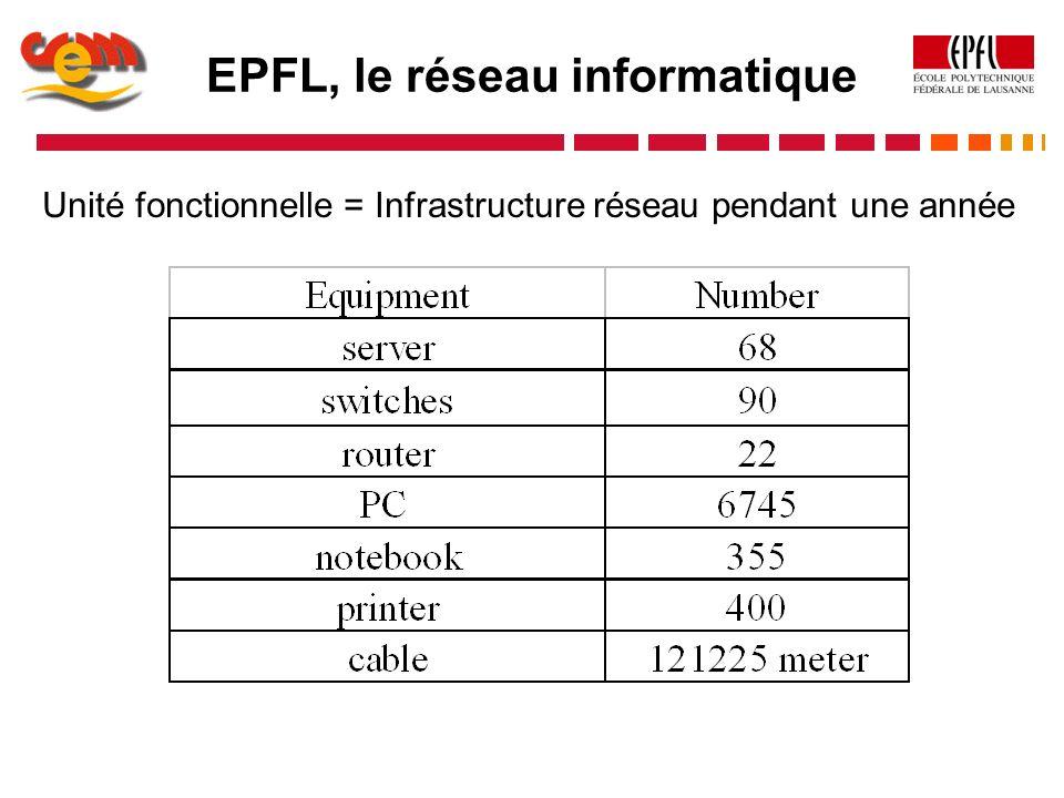 EPFL, le réseau informatique Unité fonctionnelle = Infrastructure réseau pendant une année