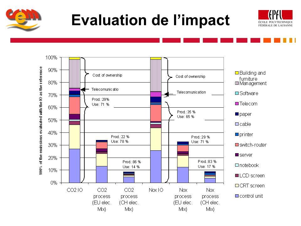 Evaluation de limpact
