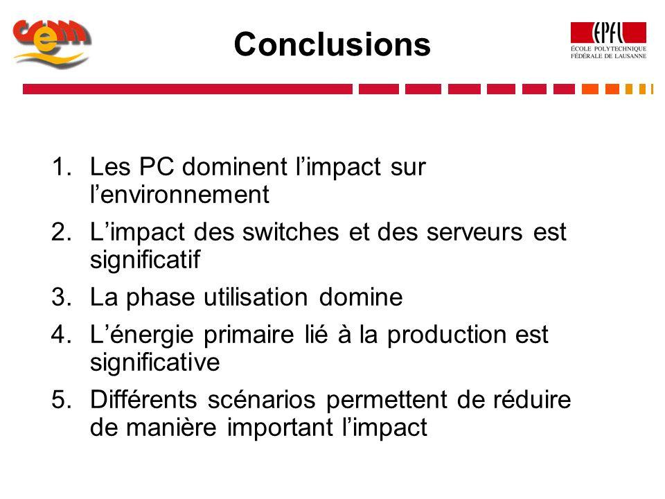 Conclusions 1.Les PC dominent limpact sur lenvironnement 2.Limpact des switches et des serveurs est significatif 3.La phase utilisation domine 4.Léner