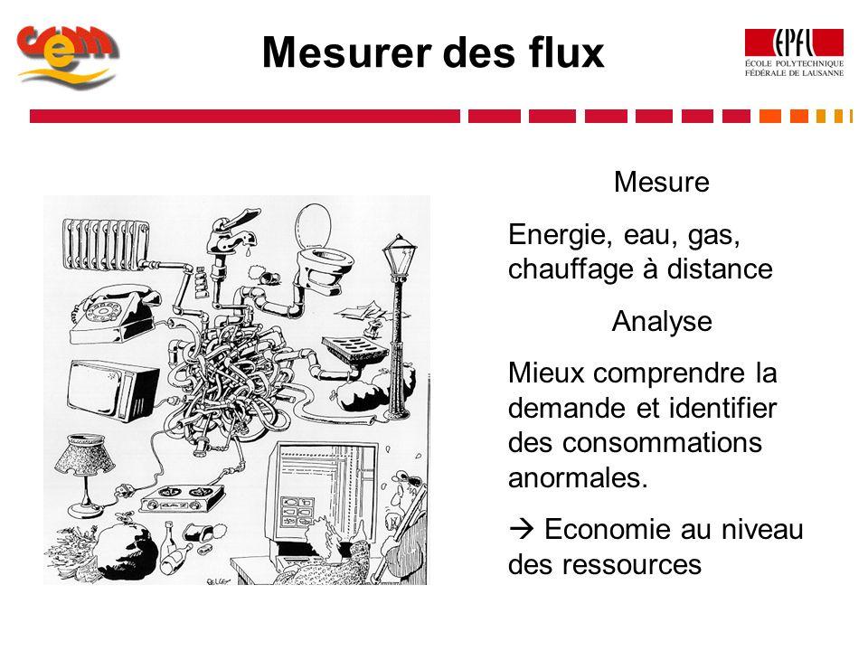 Mesurer des flux Mesure Energie, eau, gas, chauffage à distance Analyse Mieux comprendre la demande et identifier des consommations anormales. Economi