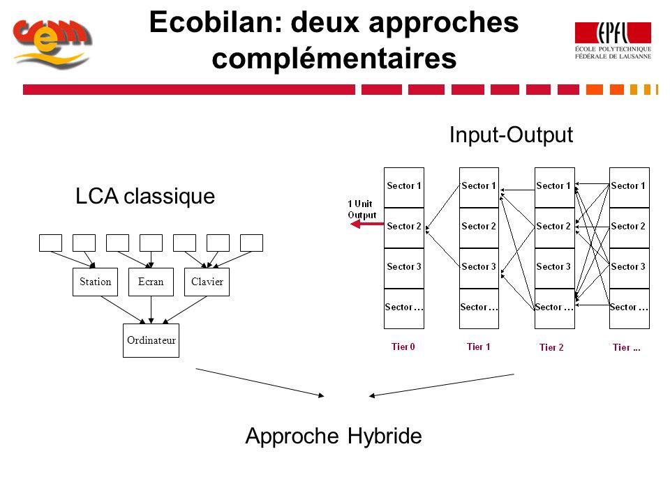 Ecobilan: deux approches complémentaires Input-Output Approche Hybride LCA classique Ordinateur StationEcranClavier