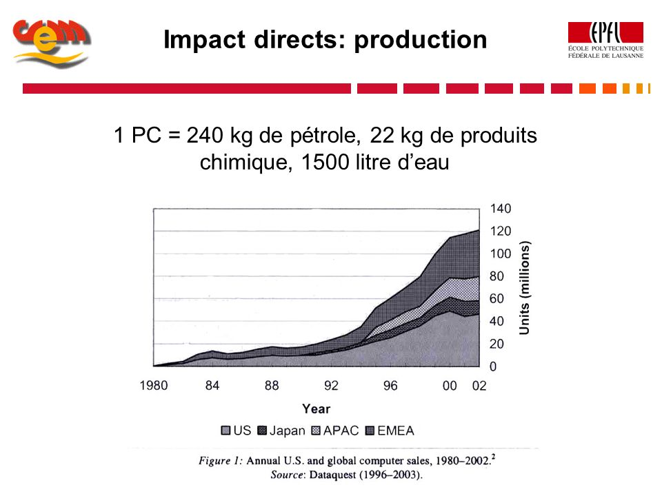 1 PC = 240 kg de pétrole, 22 kg de produits chimique, 1500 litre deau Impact directs: production
