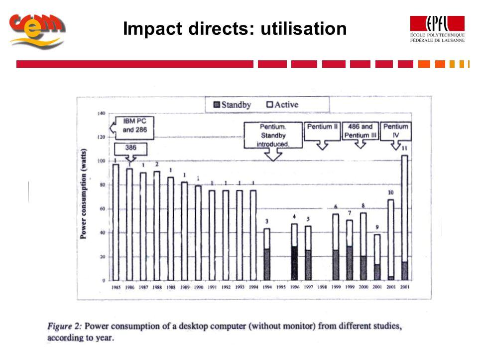 Impact directs: utilisation