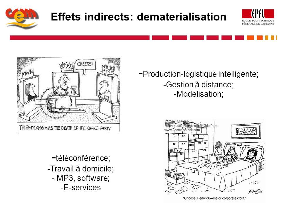 Effets indirects: dematerialisation - Production-logistique intelligente; -Gestion à distance; -Modelisation; - téléconférence; -Travail à domicile; -