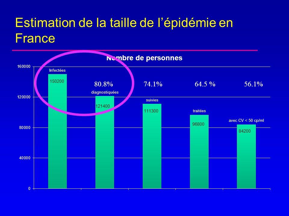 Estimation de la taille de lépidémie en France 80.8% 74.1% 64.5 % 56.1%