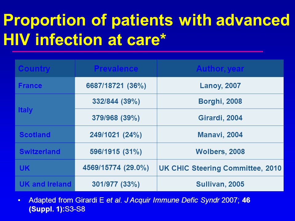 Proportion of patients with advanced HIV infection at care* CountryPrevalenceAuthor, year France6687/18721 (36%)Lanoy, 2007 Italy 332/844 (39%)Borghi,