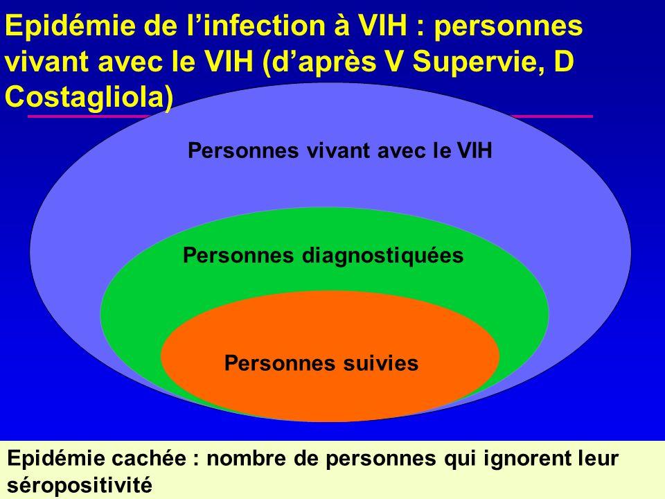 Personnes vivant avec le VIH Personnes diagnostiquées Personnes suivies Epidémie cachée : nombre de personnes qui ignorent leur séropositivité Epidémi