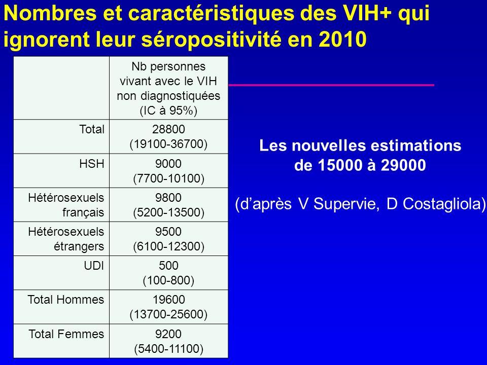 Nombres et caractéristiques des VIH+ qui ignorent leur séropositivité en 2010 Nb personnes vivant avec le VIH non diagnostiquées (IC à 95%) Total28800