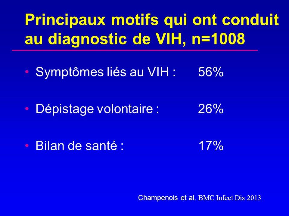 Principaux motifs qui ont conduit au diagnostic de VIH, n=1008 Symptômes liés au VIH : 56% Dépistage volontaire : 26% Bilan de santé : 17% Champenois