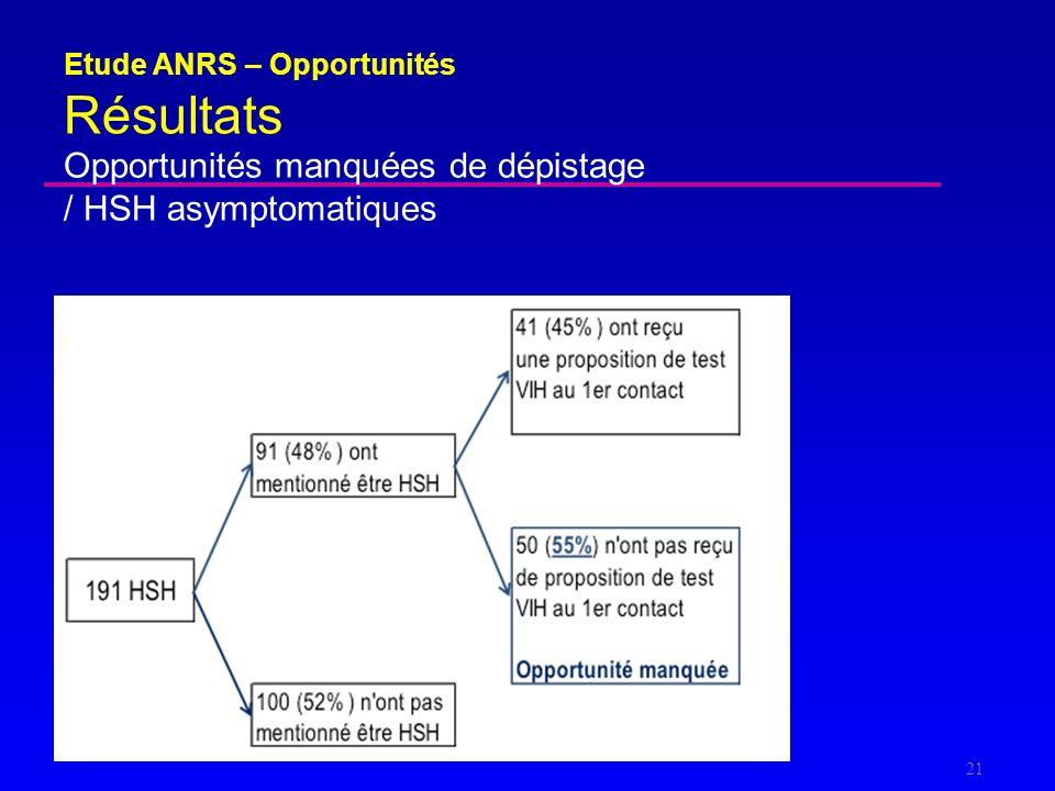 Opportunités manquées de dépistage / HSH asymptomatiques Etude ANRS – Opportunités Résultats 21