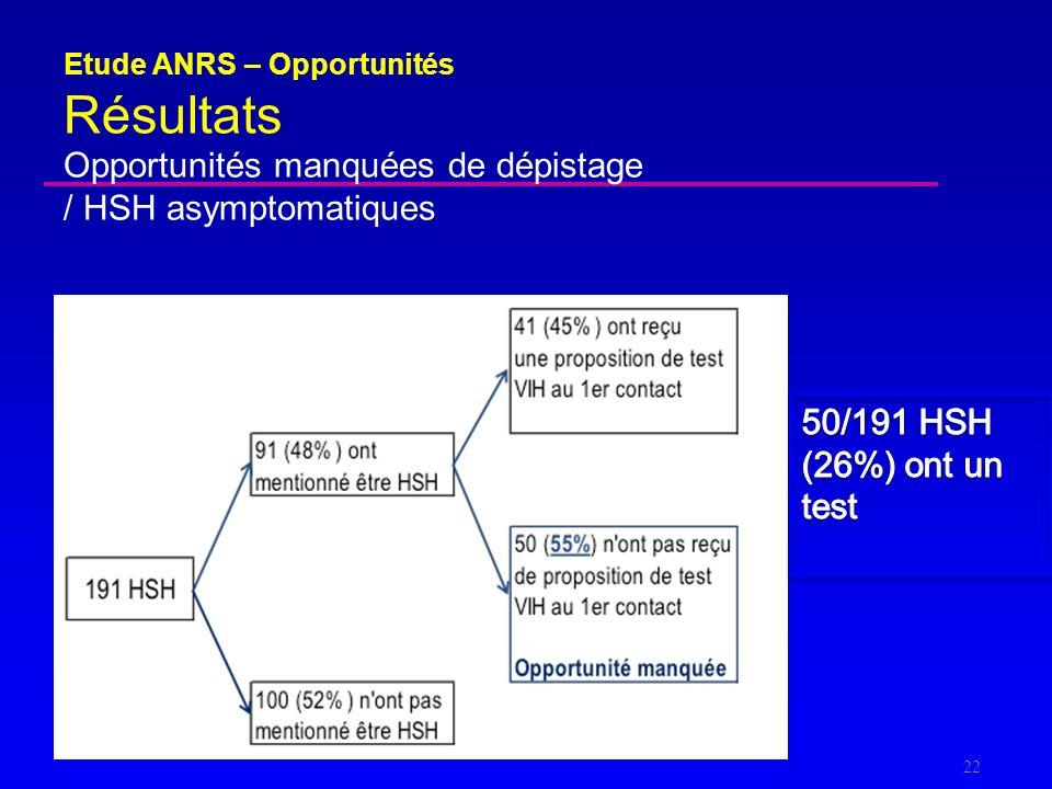 Opportunités manquées de dépistage / HSH asymptomatiques Etude ANRS – Opportunités Résultats 22