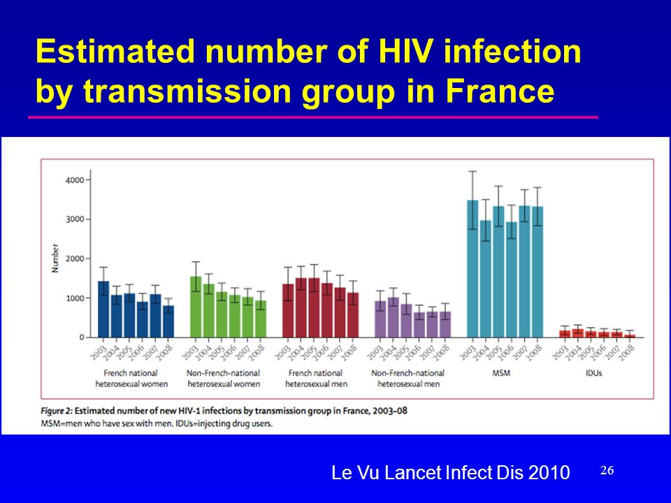 Estimated number of HIV infection by transmission group in France 26 Le Vu Lancet Infect Dis 2010