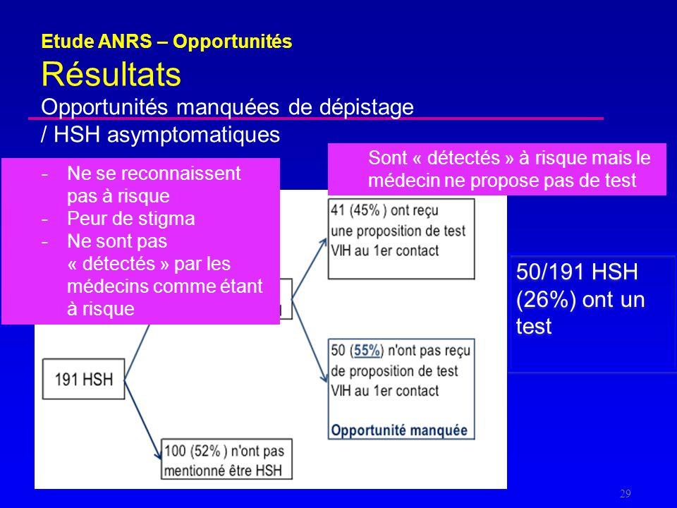 Opportunités manquées de dépistage / HSH asymptomatiques Etude ANRS – Opportunités Résultats 29 50/191 HSH (26%) ont un test -Ne se reconnaissent pas