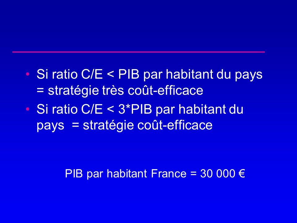 Si ratio C/E < PIB par habitant du pays = stratégie très coût-efficace Si ratio C/E < 3*PIB par habitant du pays = stratégie coût-efficace PIB par hab
