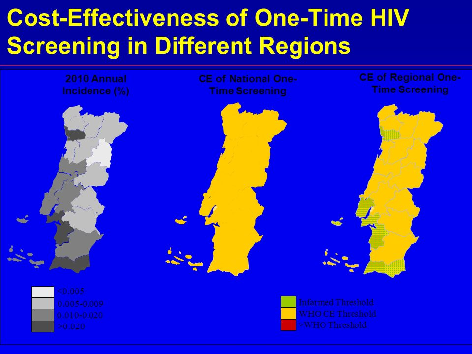 Cost-Effectiveness of One-Time HIV Screening in Different Regions 2010 Annual Incidence (%) CE of National One- Time Screening Infarmed Threshold >WHO