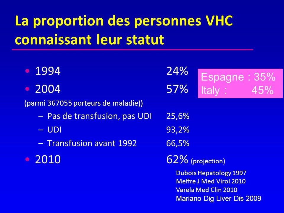La proportion des personnes VHC connaissant leur statut 1994 24% 200457% (parmi 367055 porteurs de maladie)) –Pas de transfusion, pas UDI25,6% –UDI93,