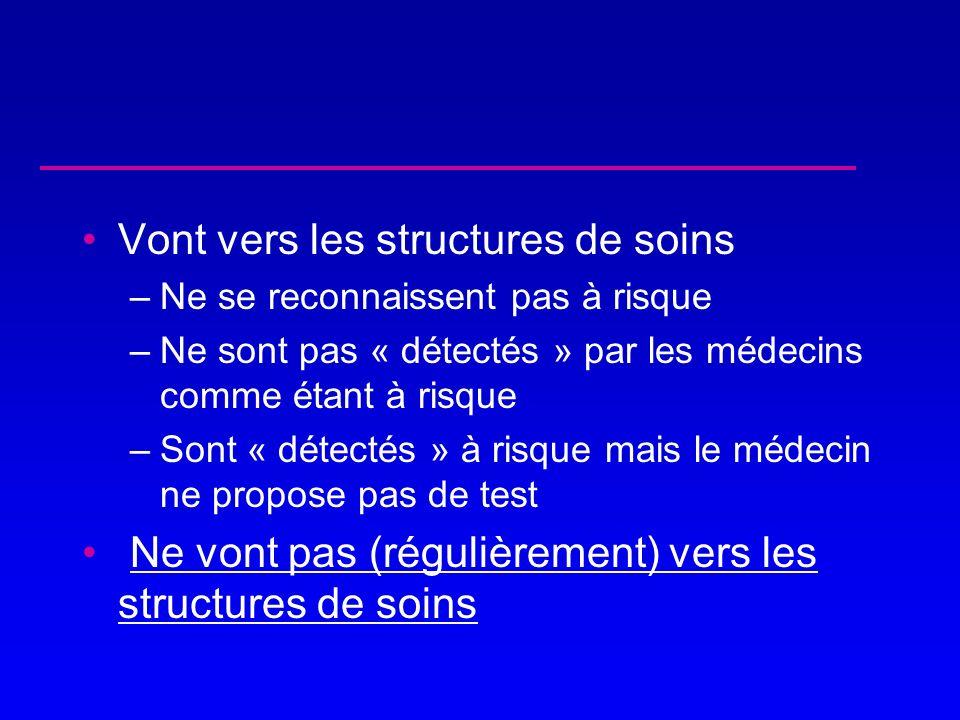 Vont vers les structures de soins –Ne se reconnaissent pas à risque –Ne sont pas « détectés » par les médecins comme étant à risque –Sont « détectés »