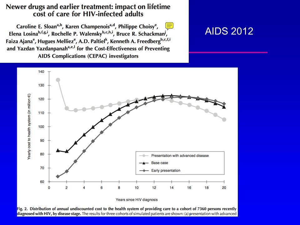 « Stratégie actuelle de dépistage » Dépistage si appartenance à un groupe à risque Dépistage si symptôme relié au VIH Pas appliquée.