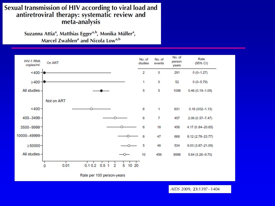 Principaux motifs qui ont conduit au diagnostic de VIH, n=1008 Symptômes liés au VIH : 56% Dépistage volontaire : 26% Bilan de santé : 17% Champenois et al.