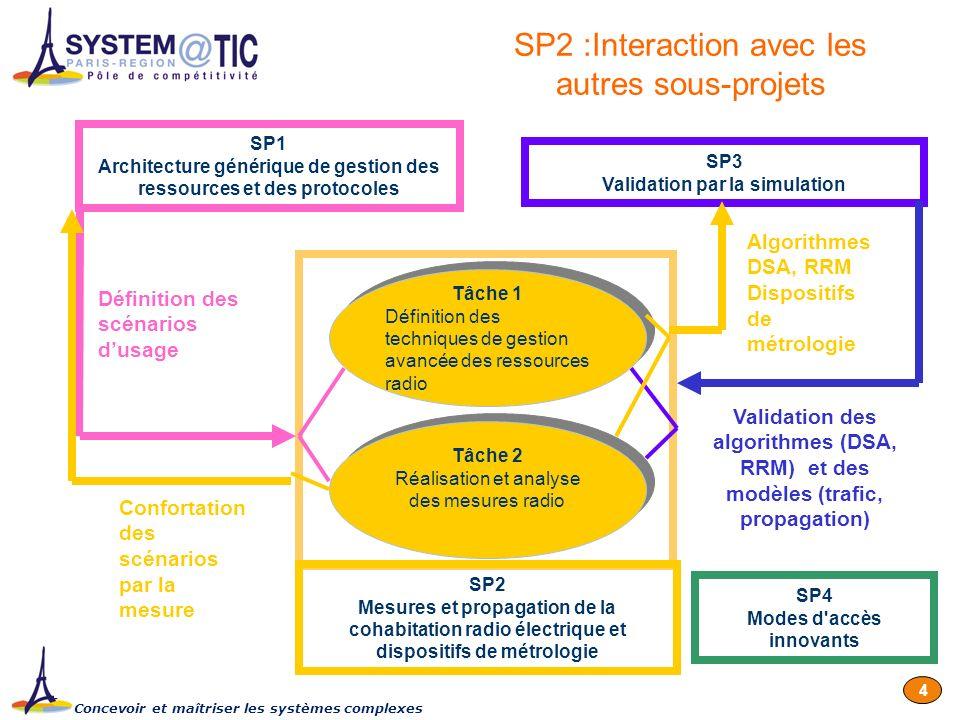 Concevoir et maîtriser les systèmes complexes 4 SP1 Architecture générique de gestion des ressources et des protocoles SP3 Validation par la simulatio