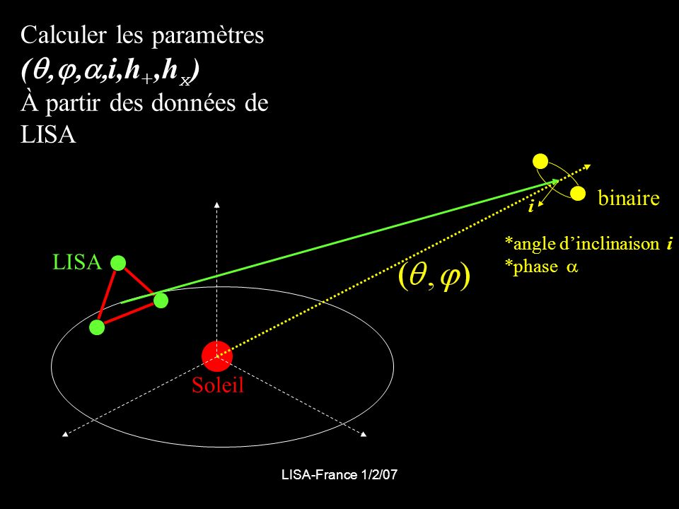 LISA-France 1/2/07 binaire LISA Soleil *angle dinclinaison i *phase Calculer les paramètres ( i,h +,h x ) À partir des données de LISA i