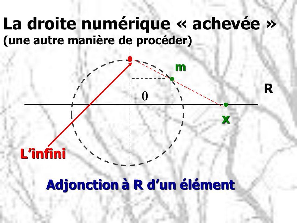 La droite numérique « achevée » (une autre manière de procéder) Adjonction à R dun élément Adjonction à R dun élément R x m Linfini 0