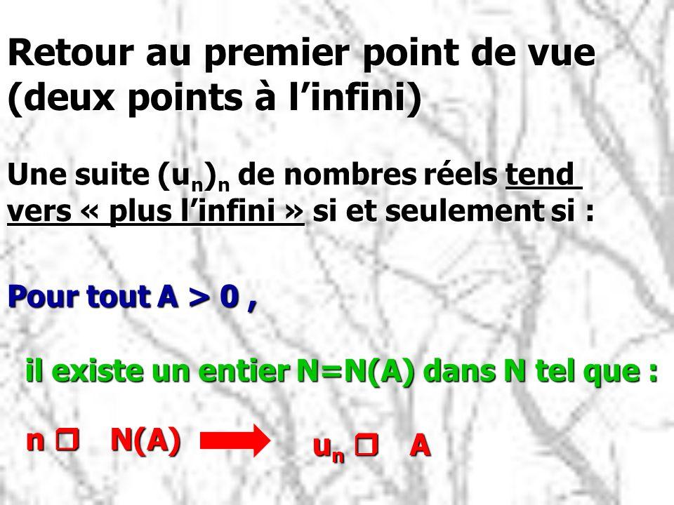 Une suite (u n ) n de nombres réels tend vers « plus linfini » si et seulement si : Pour tout A > 0, il existe un entier N=N(A) dans N tel que : n r N(A) u n r A Retour au premier point de vue (deux points à linfini)