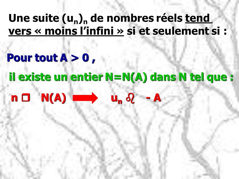 Une suite (u n ) n de nombres réels tend vers « moins linfini » si et seulement si : Pour tout A > 0, il existe un entier N=N(A) dans N tel que : n r