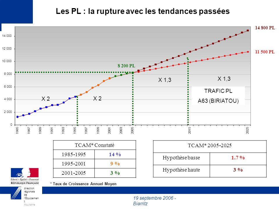 19 septembre 2006 - Biarritz direction régionale de lÉquipemen t Aquitaine 2003200520152025 8 200 PL TCAM* 2005-2025 Hypothèse basse1.7 % Hypothèse ha