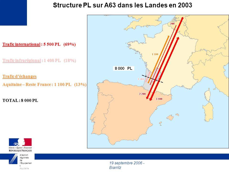 19 septembre 2006 - Biarritz direction régionale de lÉquipemen t Aquitaine Structure PL sur A63 dans les Landes en 2003 Trafic international : 5 500 P