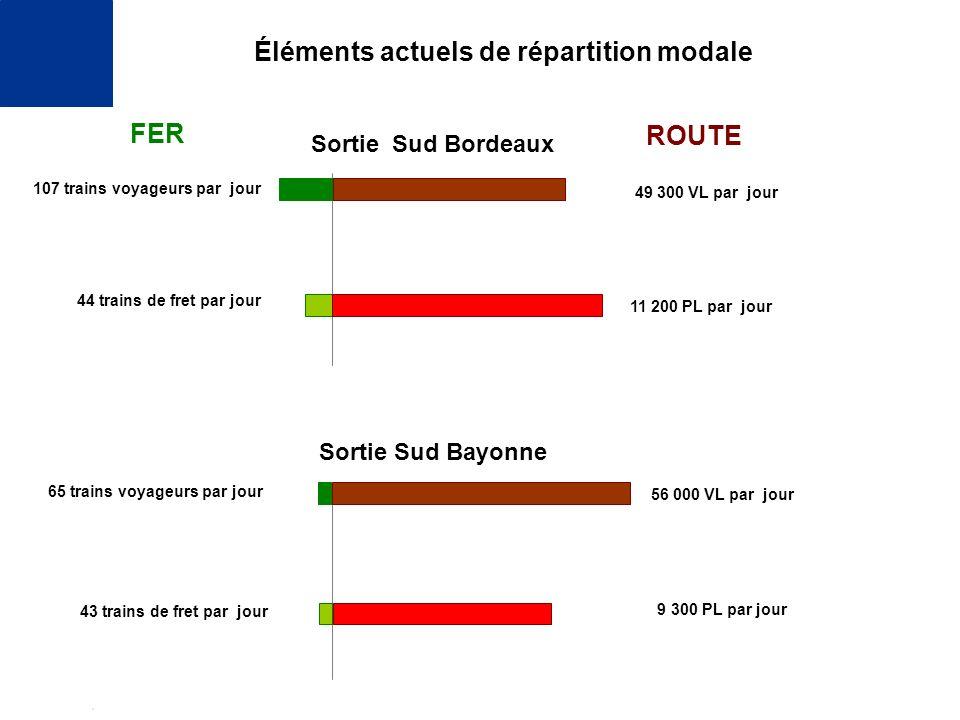 19 septembre 2006 - Biarritz direction régionale de lÉquipemen t Aquitaine Sortie Sud Bordeaux Sortie Sud Bayonne 44 trains de fret par jour 107 train