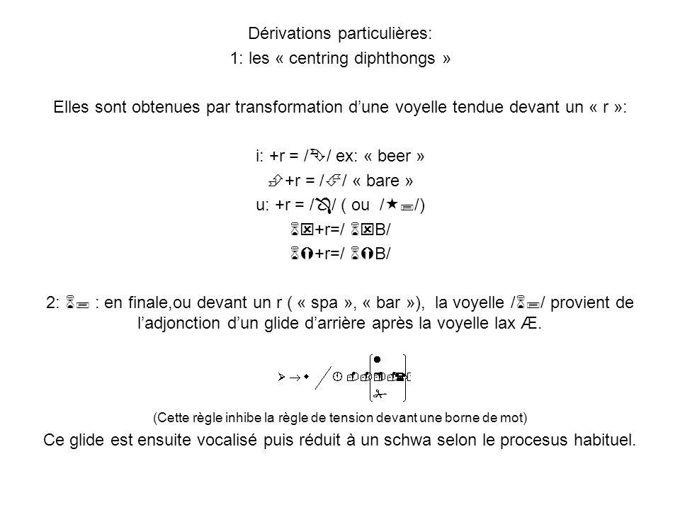 Dérivations particulières: 1: les « centring diphthongs » Elles sont obtenues par transformation dune voyelle tendue devant un « r »: i: +r = / / ex: