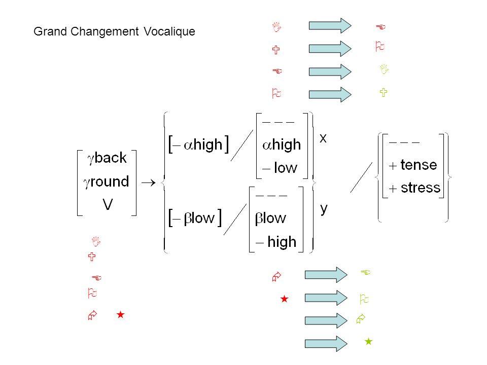 La règle de rounding adjustment peut ensuite être étendue aux voyelles lax darrière: O devient donc.